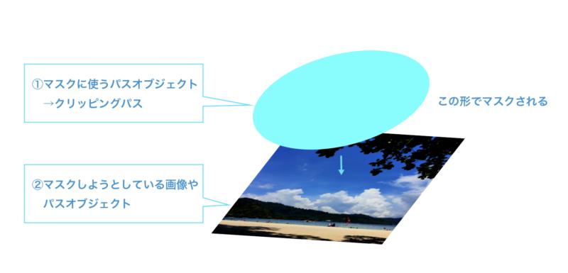 Illustrator_clippingmask02